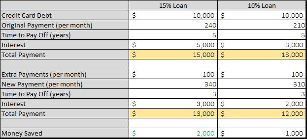 loan payment comparison