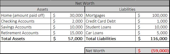 Net worth financial goals