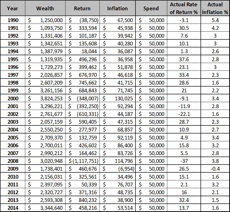 actual data vs 4% rule