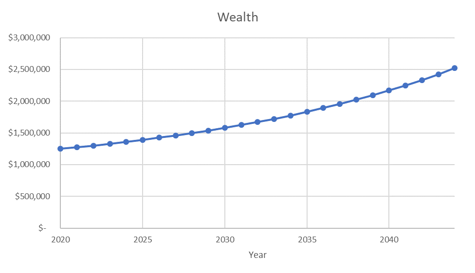 financial freedom number